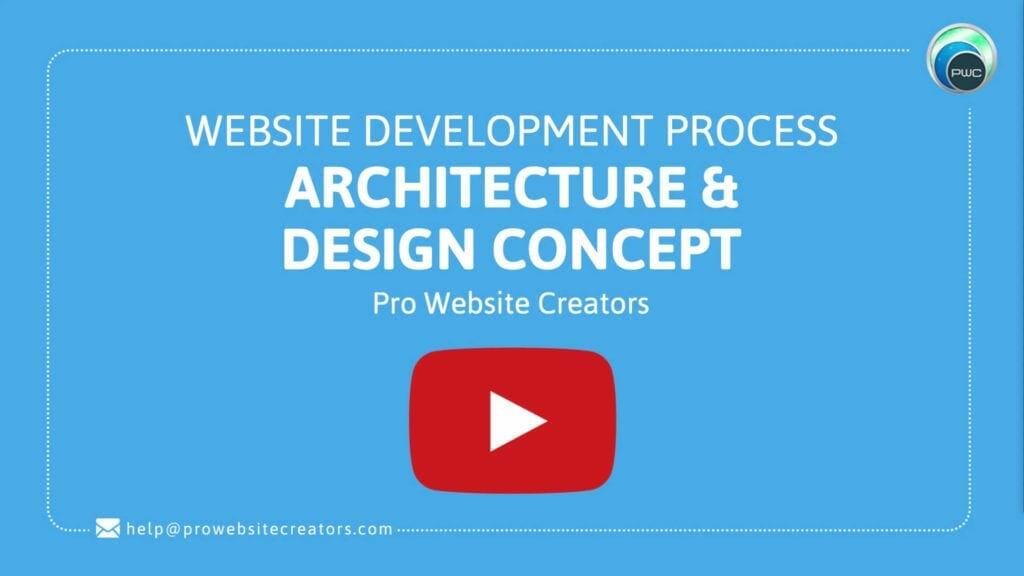 Pro Website Creators Website Development Process Architecture Design Concept with play button